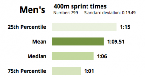 50 meter sprint