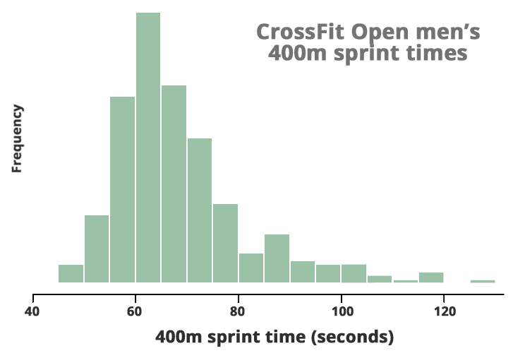 histogram-400m-mens