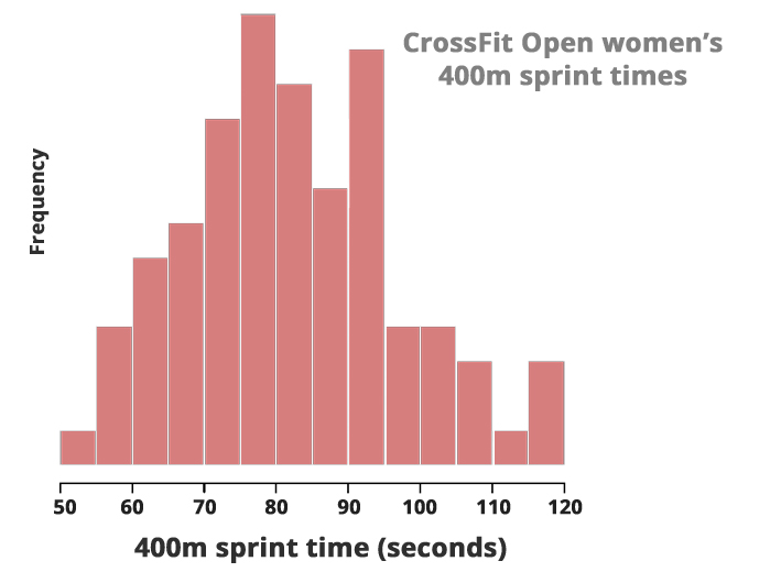 histogram-womens-400m